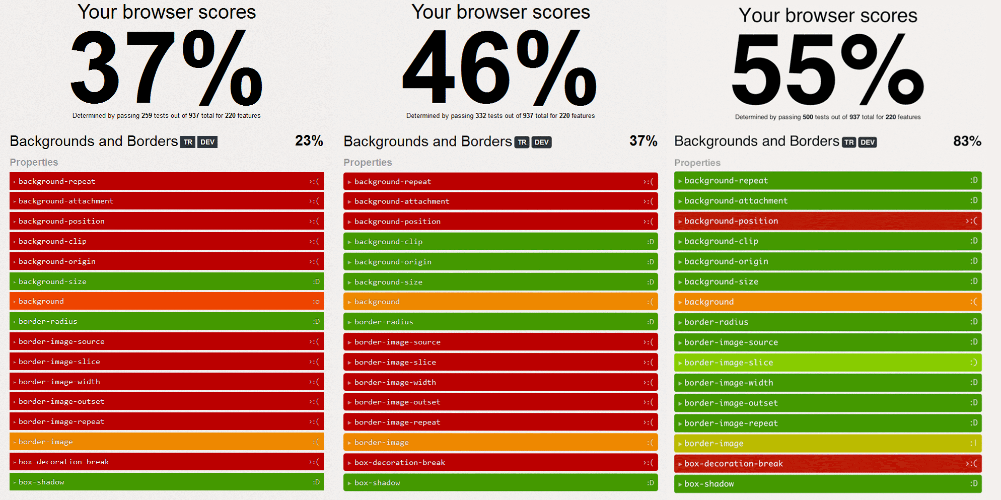 Comparing CSS3 support across Firefox versions