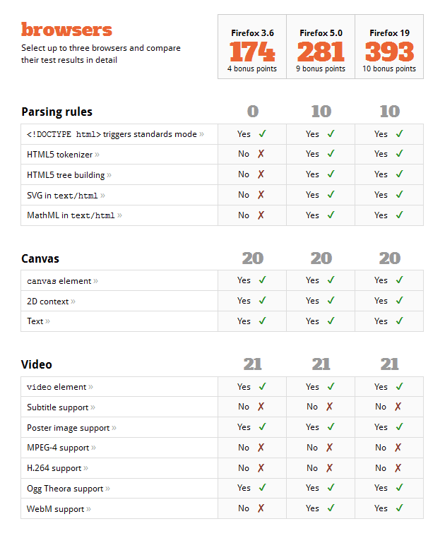 Comparing HTML5 capabilities Firefox browser versions